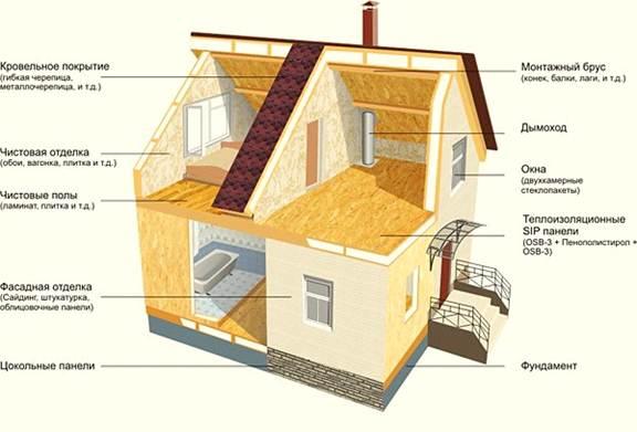 Технологии строительства домов из СИП-панелей